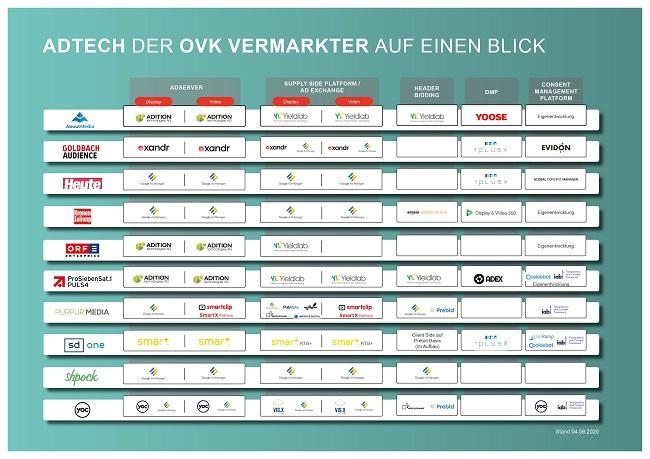 AdTech der OVK Vermarkter