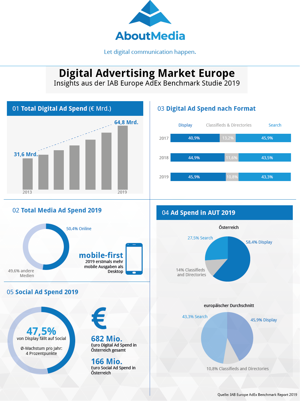 Infografik zu iab europe adex benchmark report