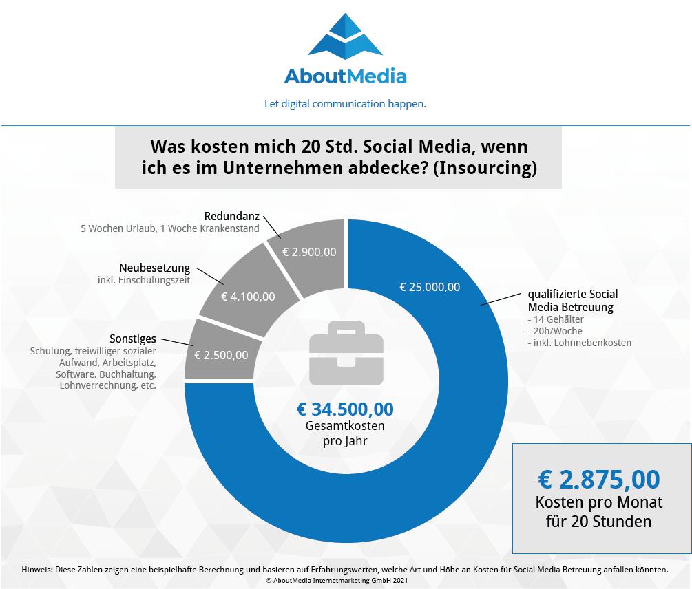Infografik zu den geschätzten Social Media Kosten in einem Unternehmen