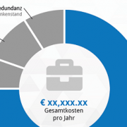 Infografik Social Media Kosten blank
